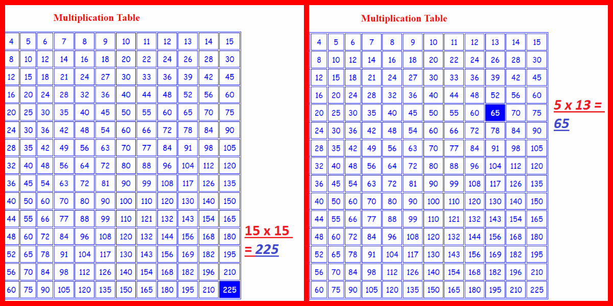 How to make multiplication table using javascript free - How to create table in html code ...