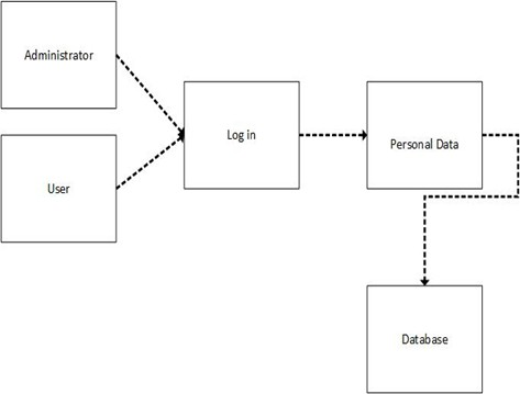 Online payroll system thesis documentation