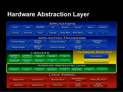 Architecture and Application Components | Free Source Code