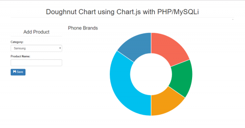 Doughnut chart using chartjs with phpmysqli free source code getting started ccuart Image collections
